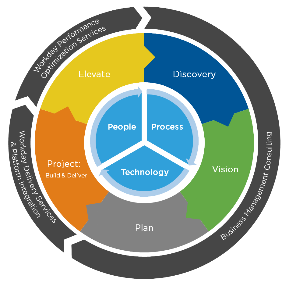 Business-Lifecycle-Service-Map